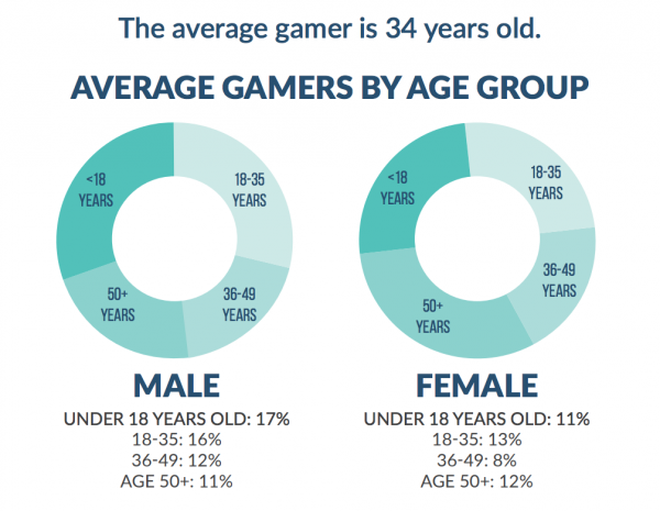 What Does An Average Gamer Look Like In 2019?