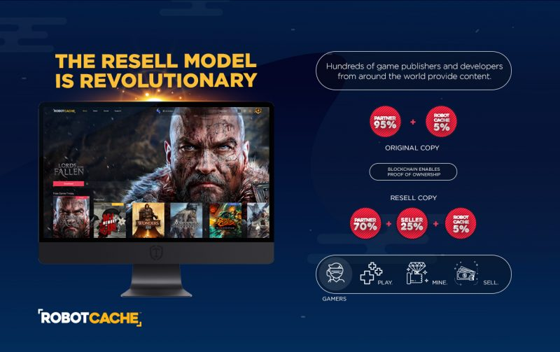 Introducing the PC Video Game Resell Model